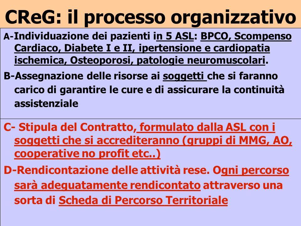 CReG: il processo organizzativo