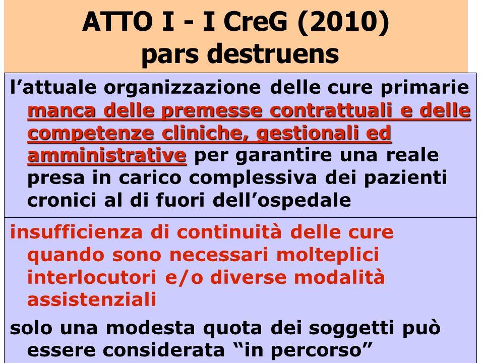 ATTO I - I CreG (2010) pars destruens
