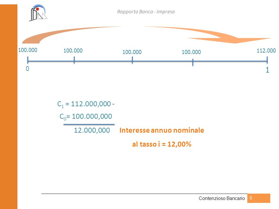 12.000,000 Interesse annuo nominale al tasso i = 12,00%