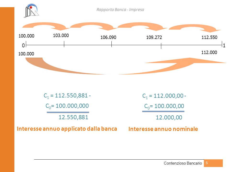 Interesse annuo applicato dalla banca C0= 100.000,00 12.000,00