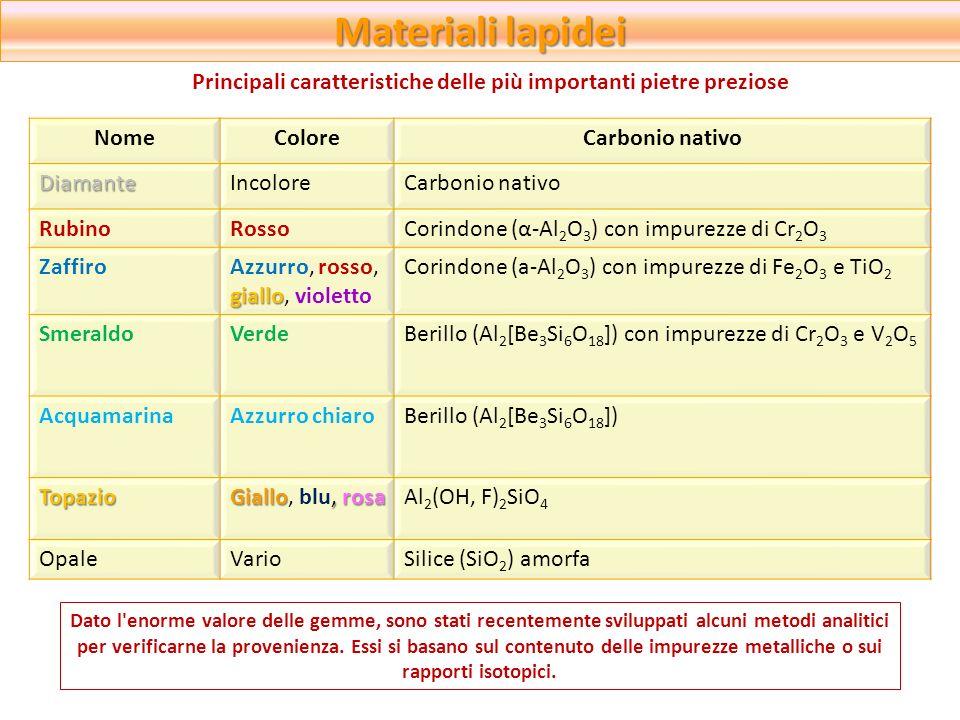Materiali lapidei Principali caratteristiche delle più importanti pietre preziose. Nome. Colore. Carbonio nativo.