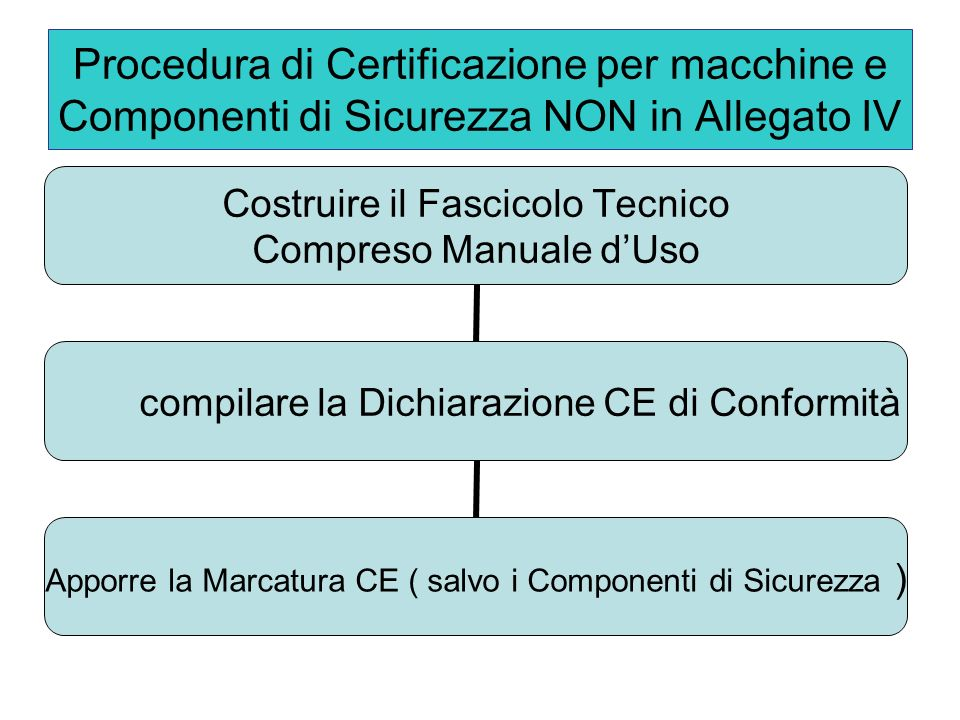 Procedura di Certificazione per macchine e Componenti di Sicurezza NON in Allegato IV