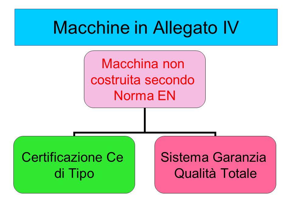 Macchine in Allegato IV