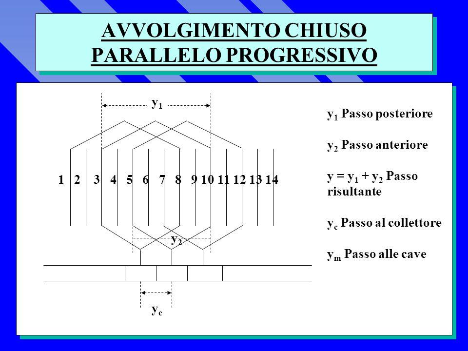 AVVOLGIMENTO CHIUSO PARALLELO PROGRESSIVO