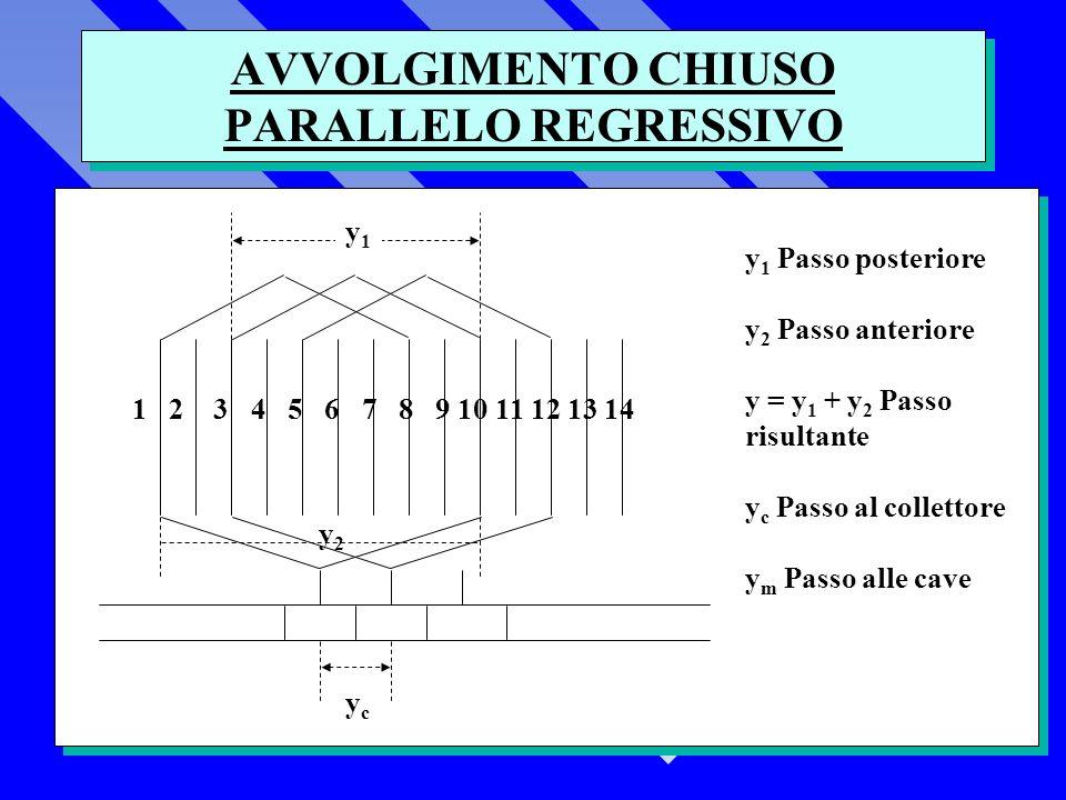 AVVOLGIMENTO CHIUSO PARALLELO REGRESSIVO
