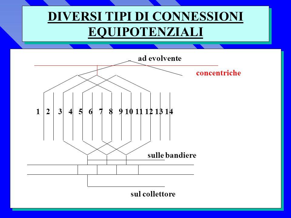 DIVERSI TIPI DI CONNESSIONI EQUIPOTENZIALI