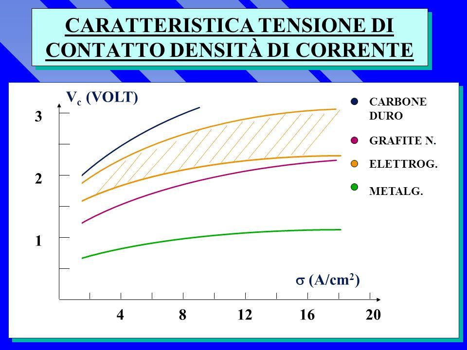 CARATTERISTICA TENSIONE DI CONTATTO DENSITÀ DI CORRENTE