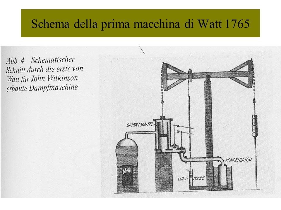 Schema della prima macchina di Watt 1765