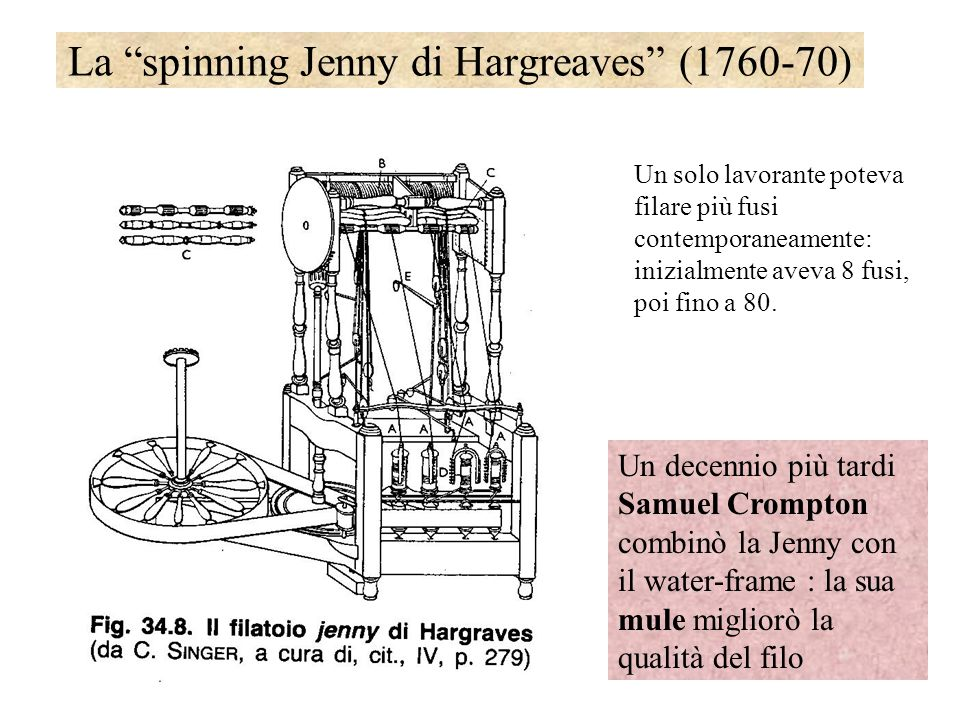 La spinning Jenny di Hargreaves (1760-70)