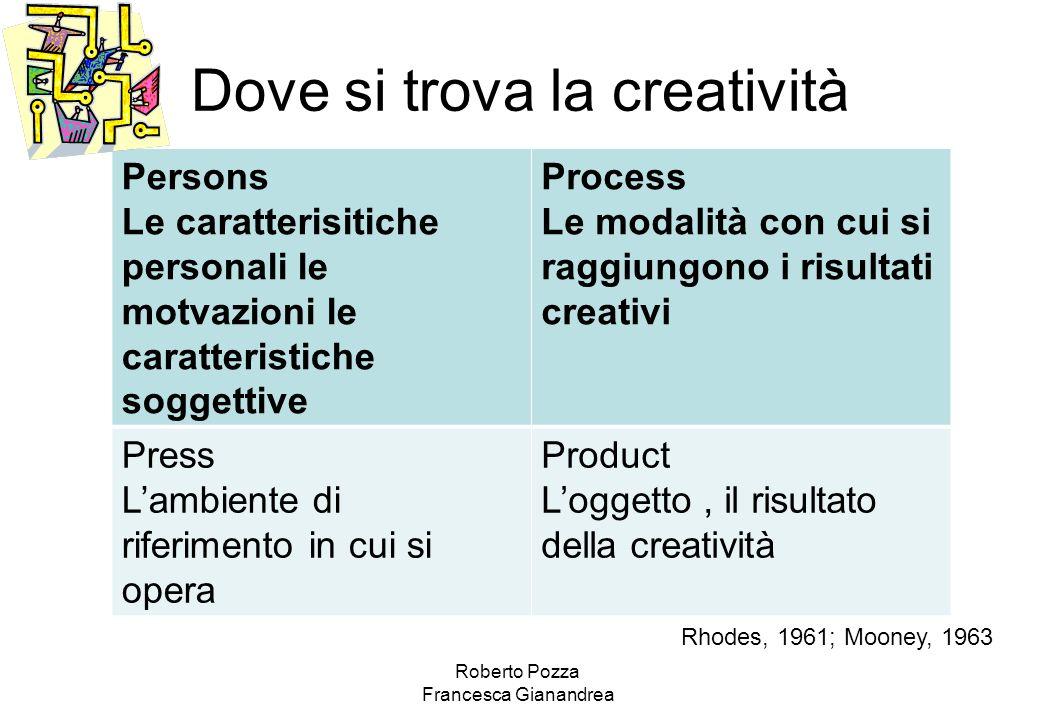 Dove si trova la creatività