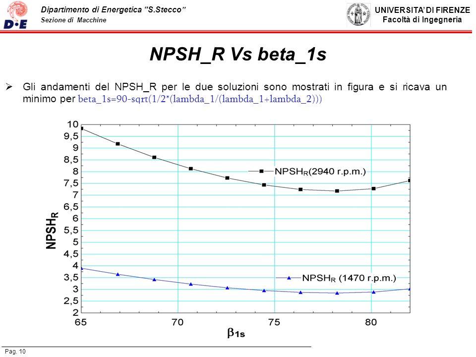 NPSH_R Vs beta_1s