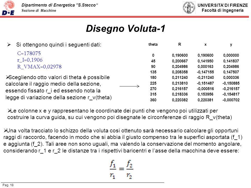 Disegno Voluta-1 Si ottengono quindi i seguenti dati: C=178075