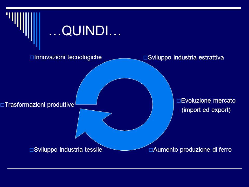 …QUINDI… Innovazioni tecnologiche Sviluppo industria estrattiva