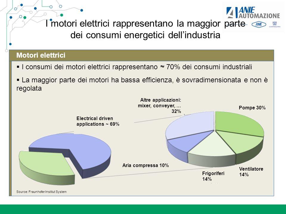 I motori elettrici rappresentano la maggior parte dei consumi energetici dell'industria
