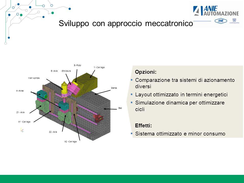 Sviluppo con approccio meccatronico