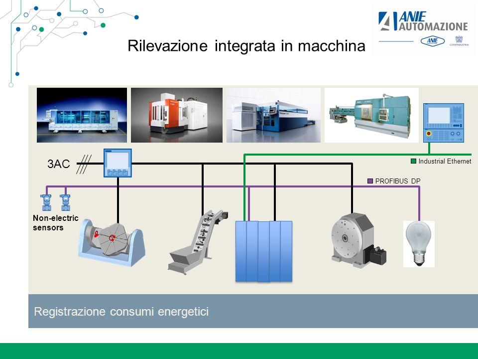 Rilevazione integrata in macchina