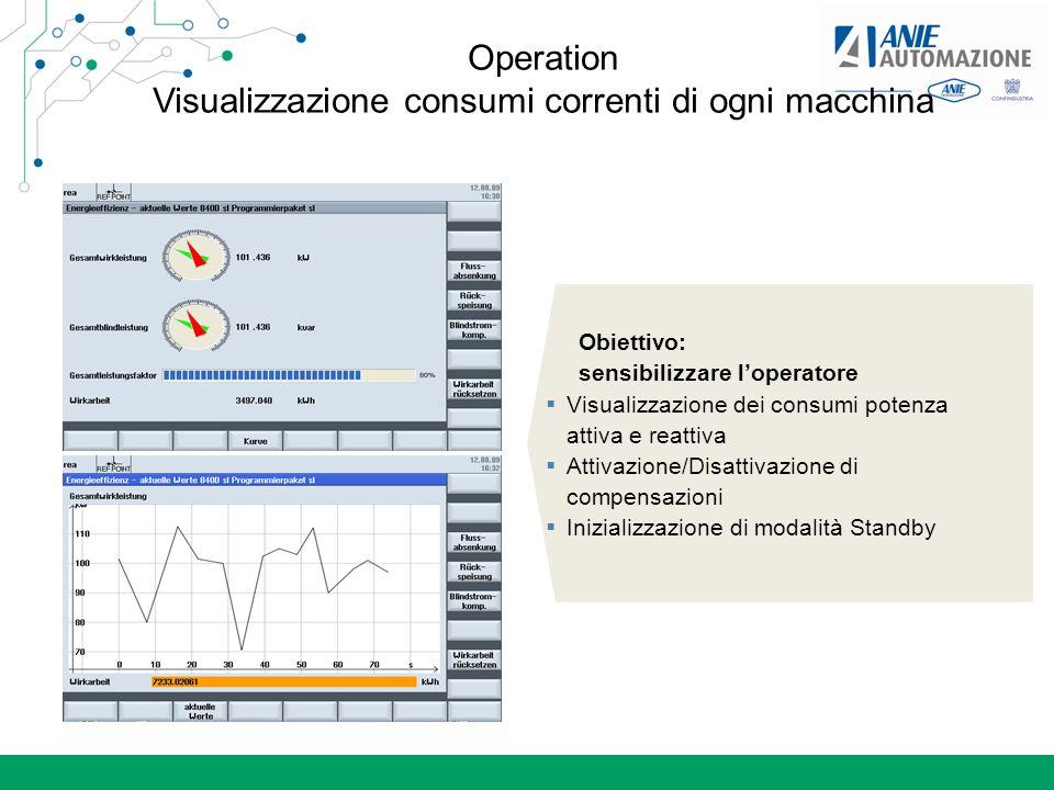Operation Visualizzazione consumi correnti di ogni macchina
