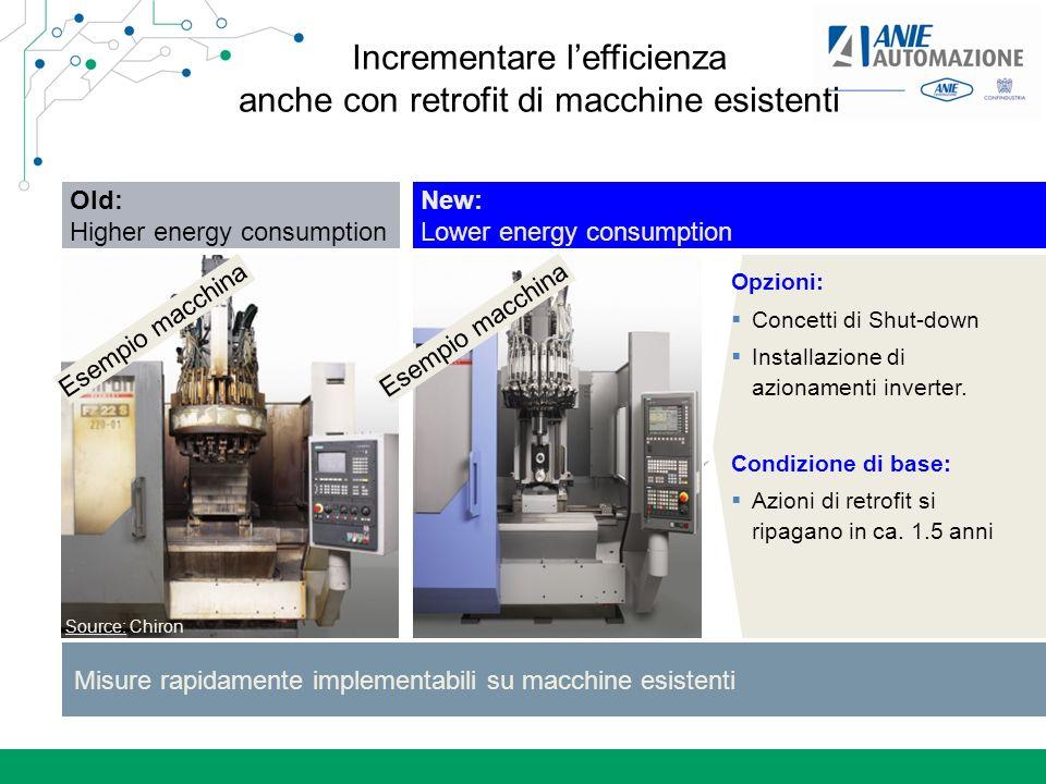 Incrementare l'efficienza anche con retrofit di macchine esistenti