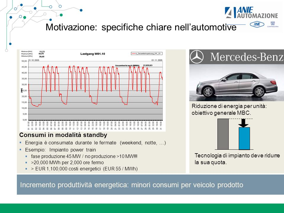 Motivazione: specifiche chiare nell'automotive