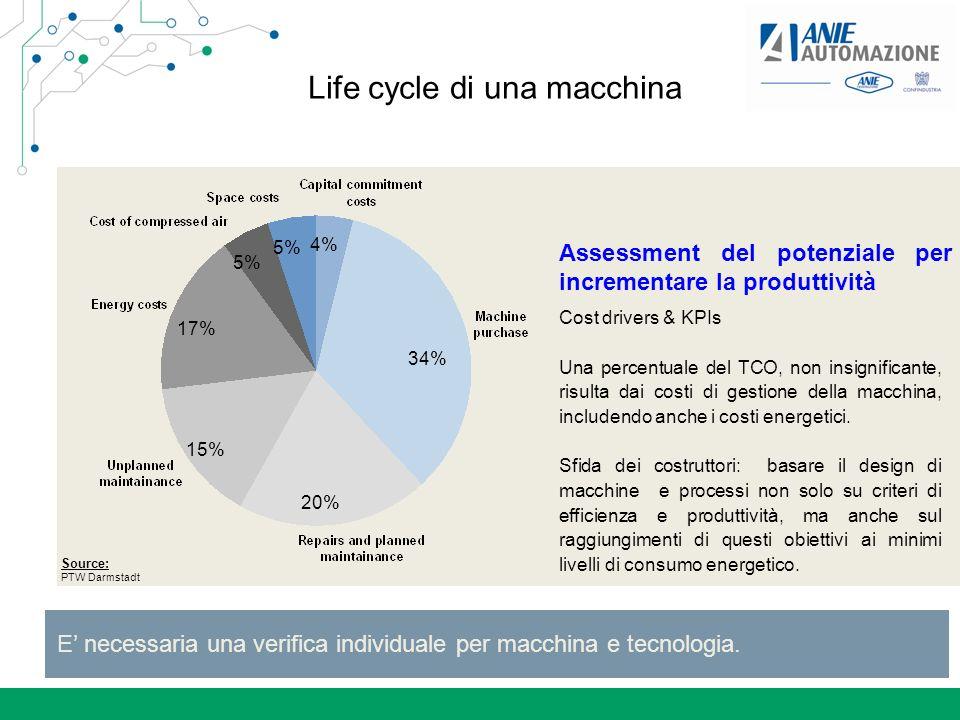 Life cycle di una macchina