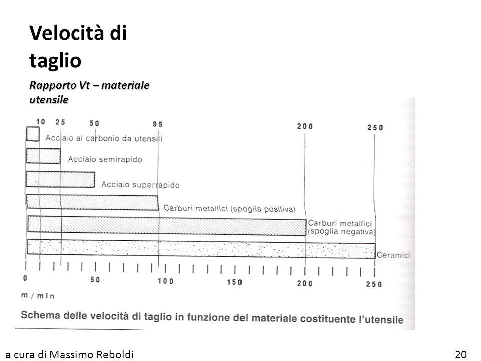 Velocità di taglio Rapporto Vt – materiale utensile