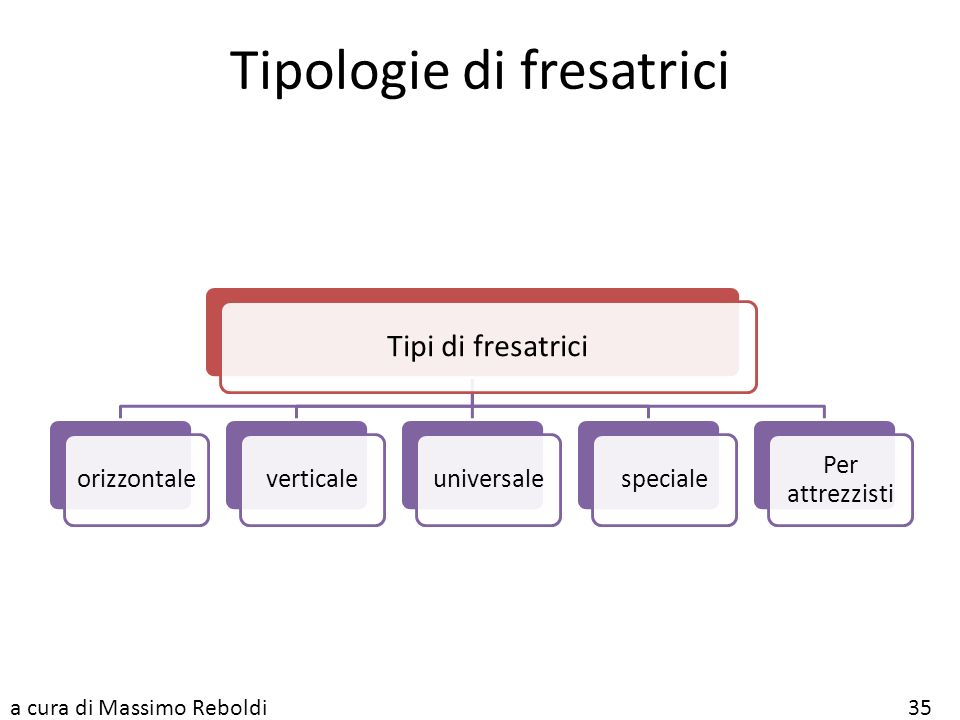 Tipologie di fresatrici