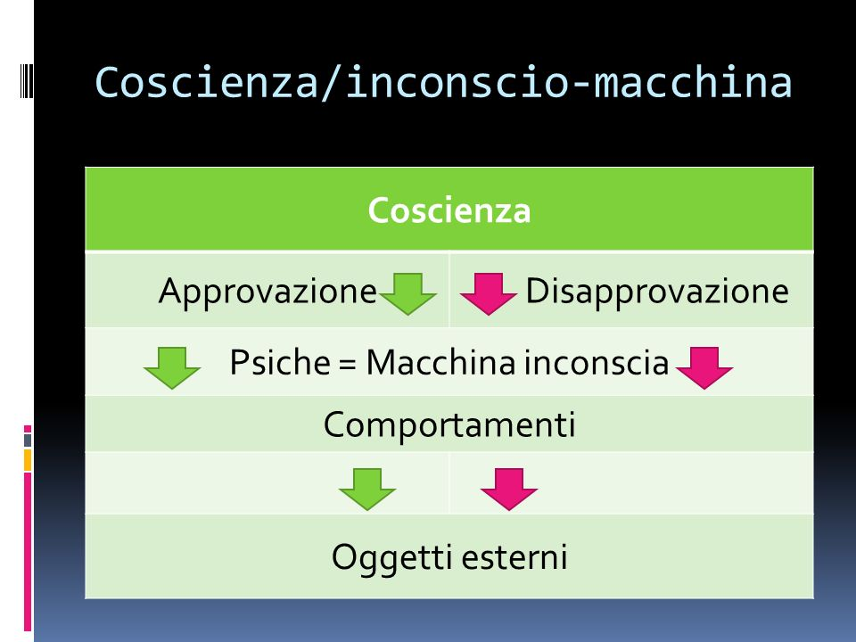 Coscienza/inconscio-macchina