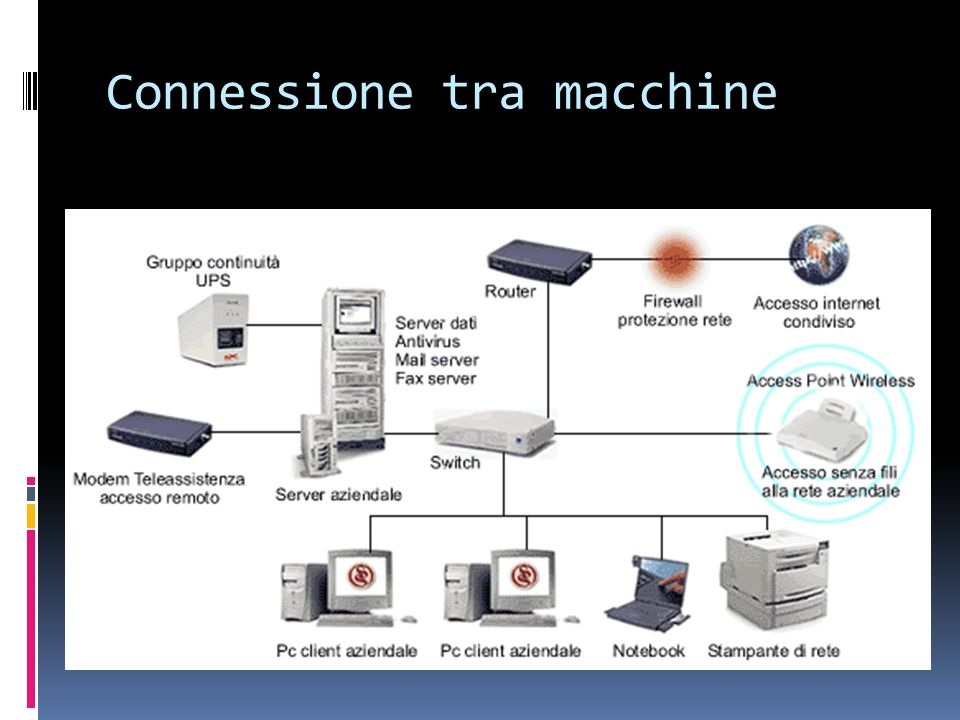 Connessione tra macchine