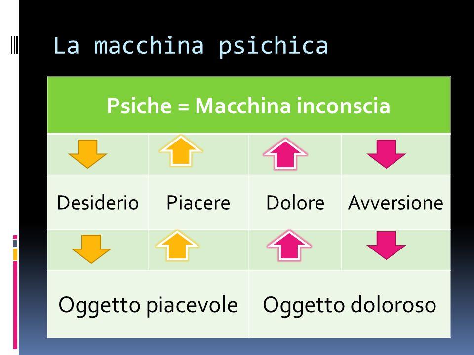 Psiche = Macchina inconscia