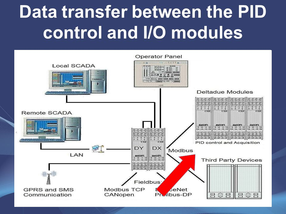 Data transfer between the PID control and I/O modules