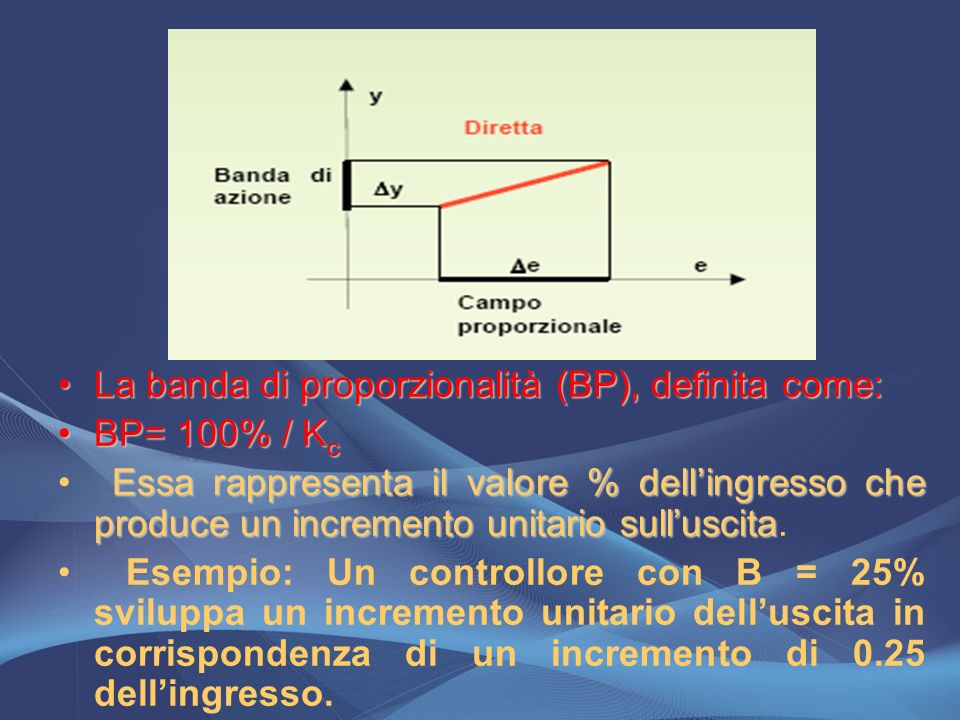La banda di proporzionalità (BP), definita come: