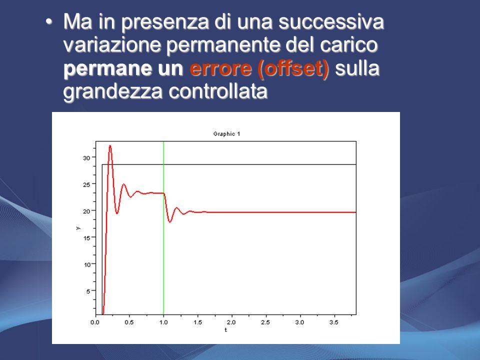 Ma in presenza di una successiva variazione permanente del carico permane un errore (offset) sulla grandezza controllata