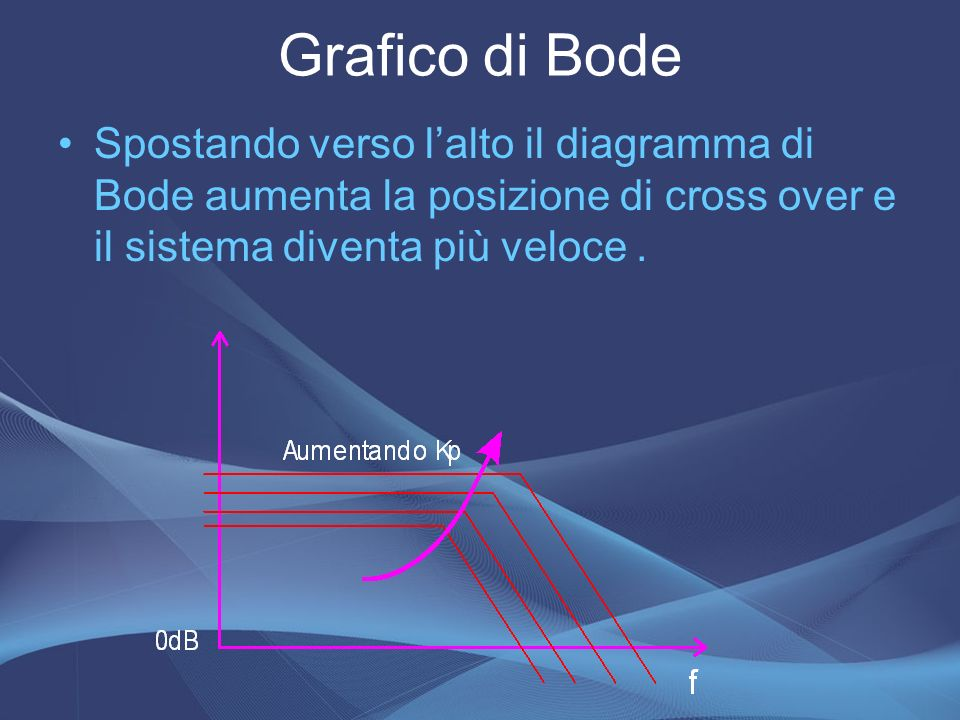 Grafico di BodeSpostando verso l'alto il diagramma di Bode aumenta la posizione di cross over e il sistema diventa più veloce .