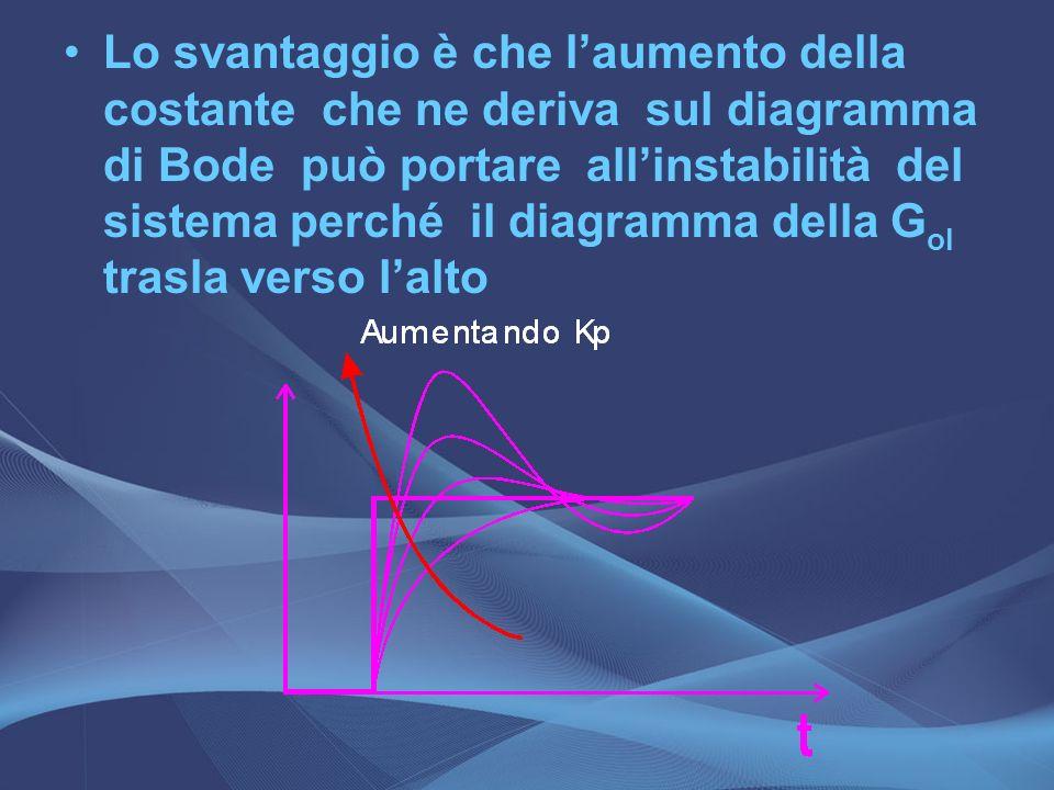Lo svantaggio è che l'aumento della costante che ne deriva sul diagramma di Bode può portare all'instabilità del sistema perché il diagramma della Gol trasla verso l'alto