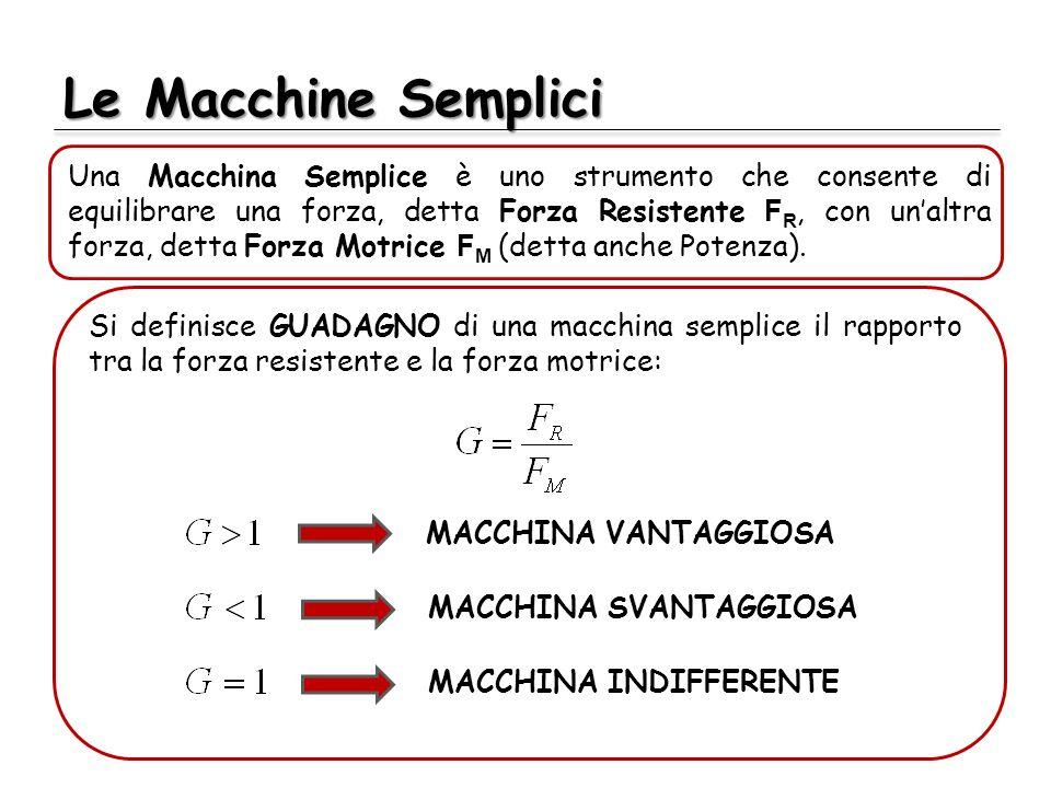 Le Macchine Semplici