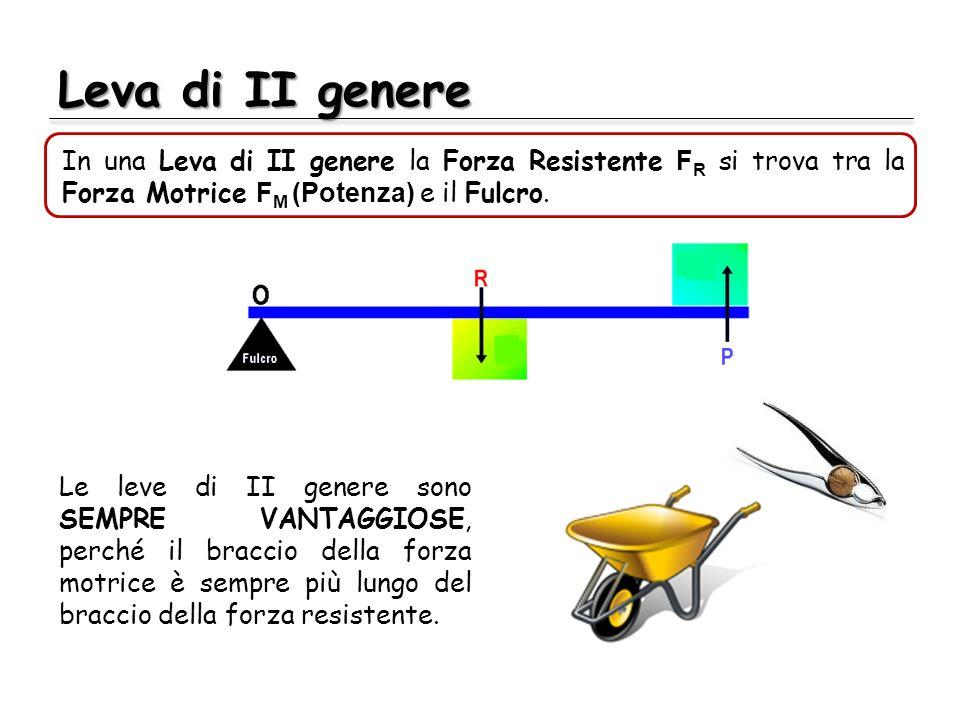 Leva di II genere In una Leva di II genere la Forza Resistente FR si trova tra la Forza Motrice FM (Potenza) e il Fulcro.