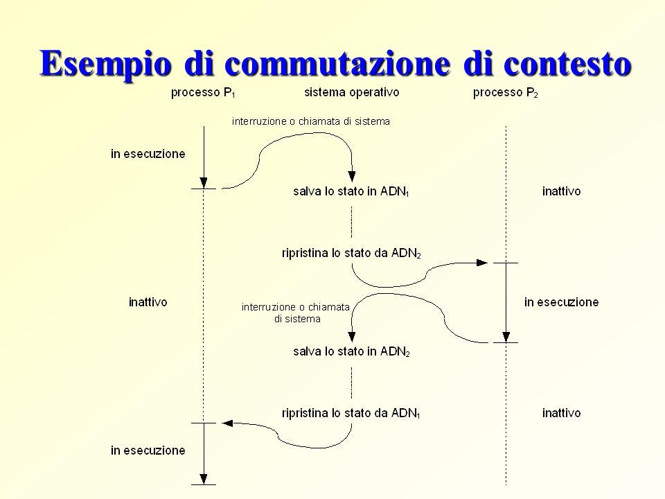 Esempio di commutazione di contesto