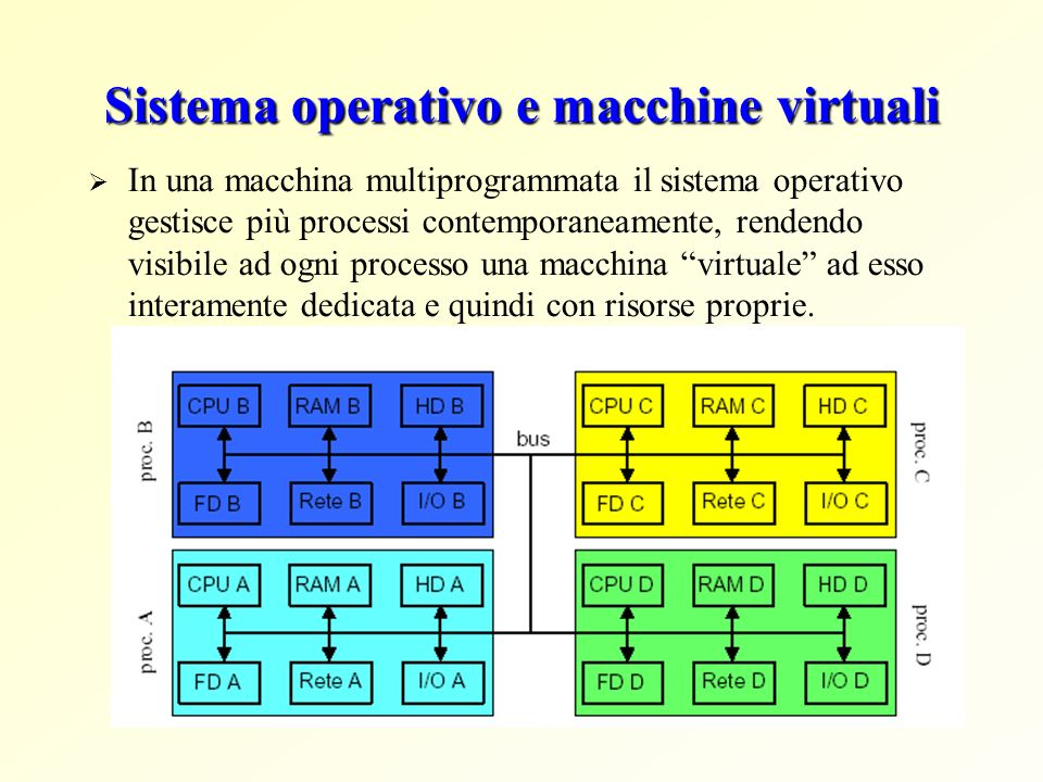 Sistema operativo e macchine virtuali