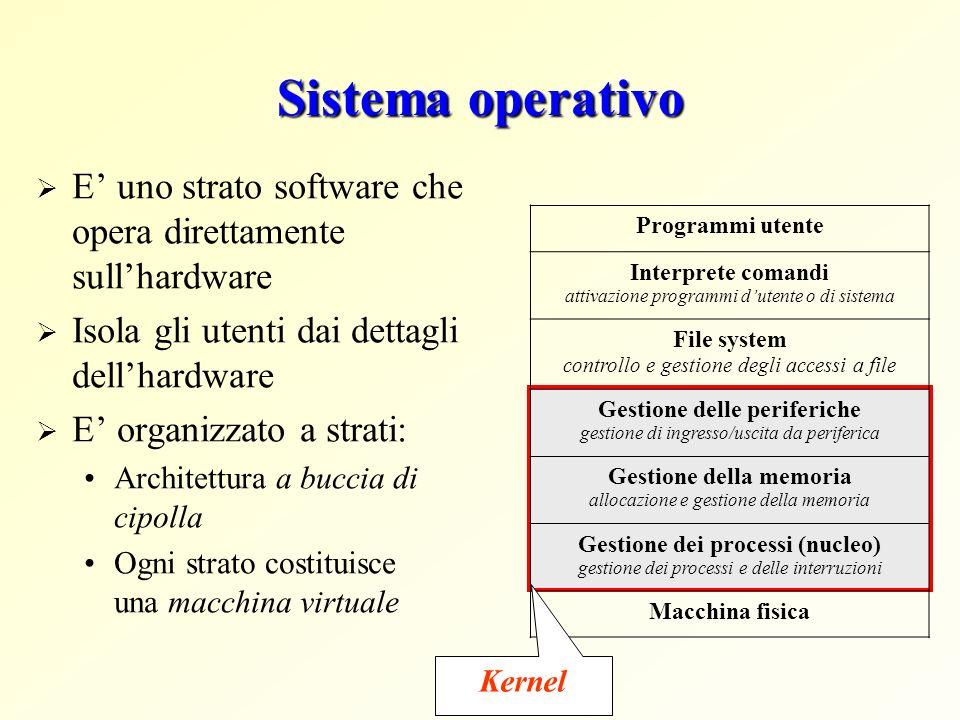 Sistema operativo E' uno strato software che opera direttamente sull'hardware. Isola gli utenti dai dettagli dell'hardware.