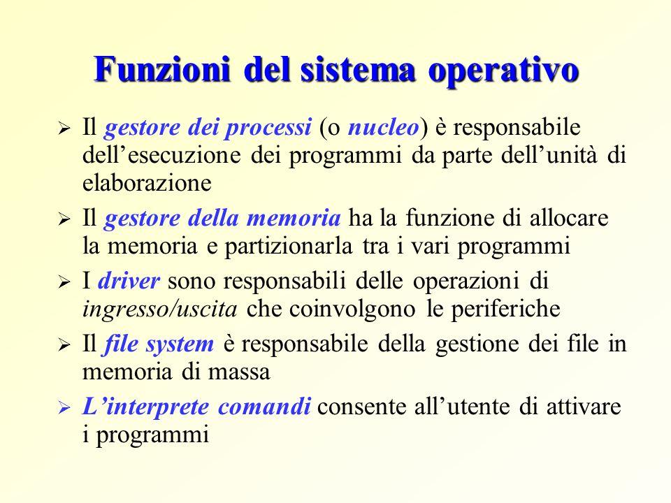 Funzioni del sistema operativo