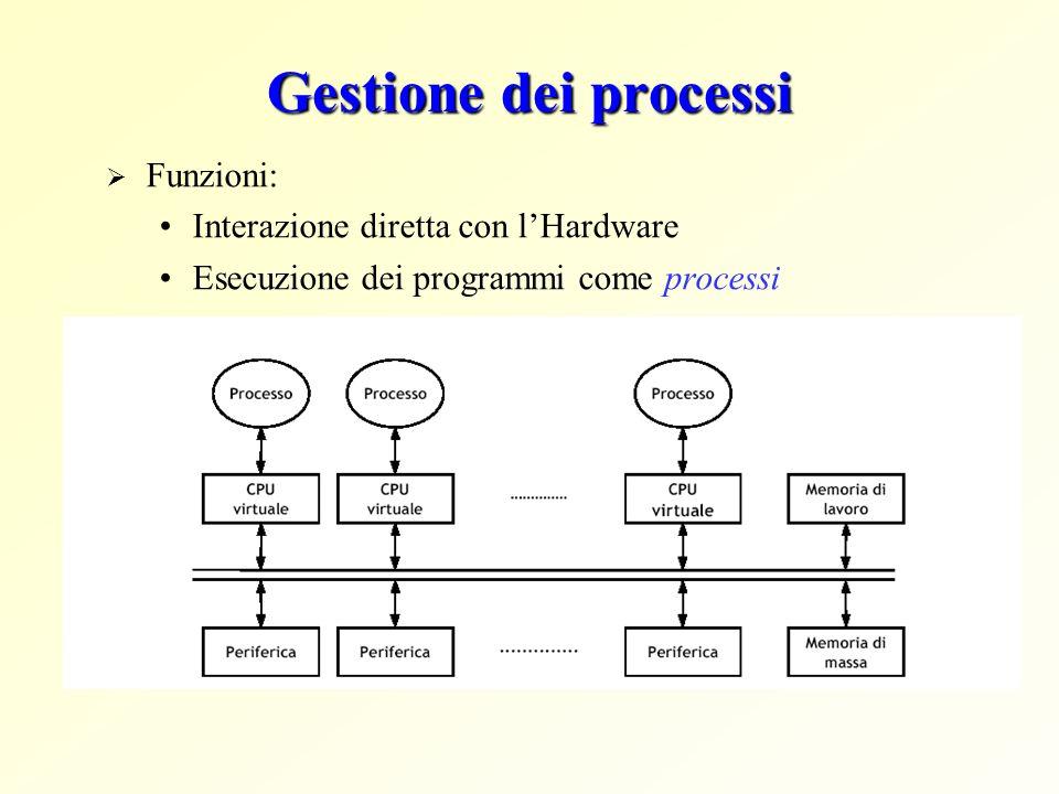 Gestione dei processi Funzioni: Interazione diretta con l'Hardware