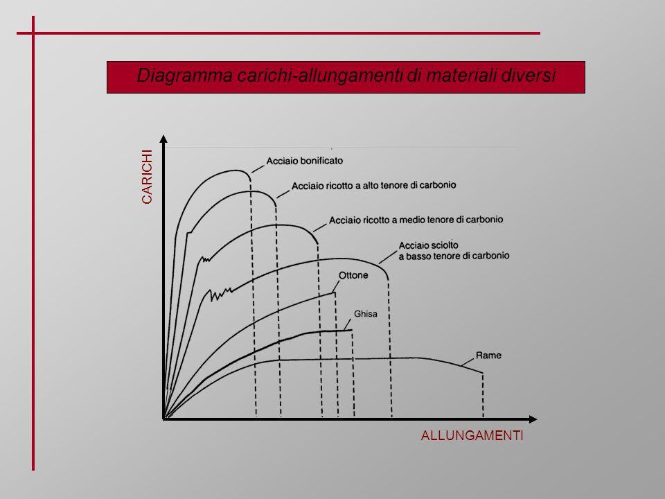 Diagramma carichi-allungamenti di materiali diversi