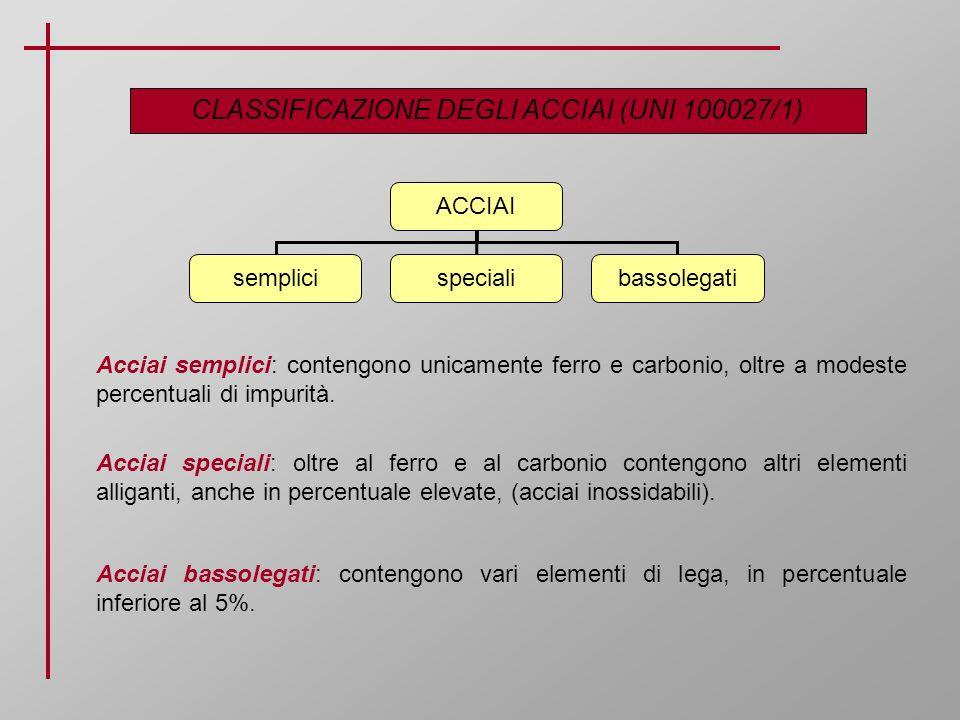 CLASSIFICAZIONE DEGLI ACCIAI (UNI 100027/1)