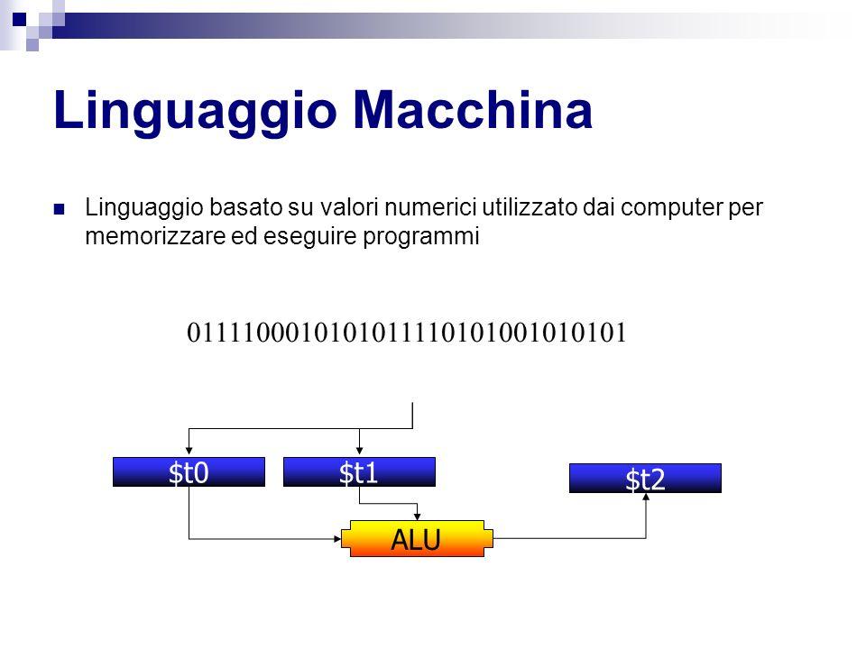 Linguaggio Macchina 0111100010101011110101001010101 $t0 $t1 $t2 ALU