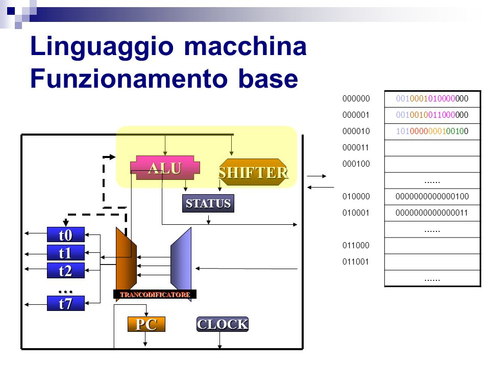 Linguaggio macchina Funzionamento base