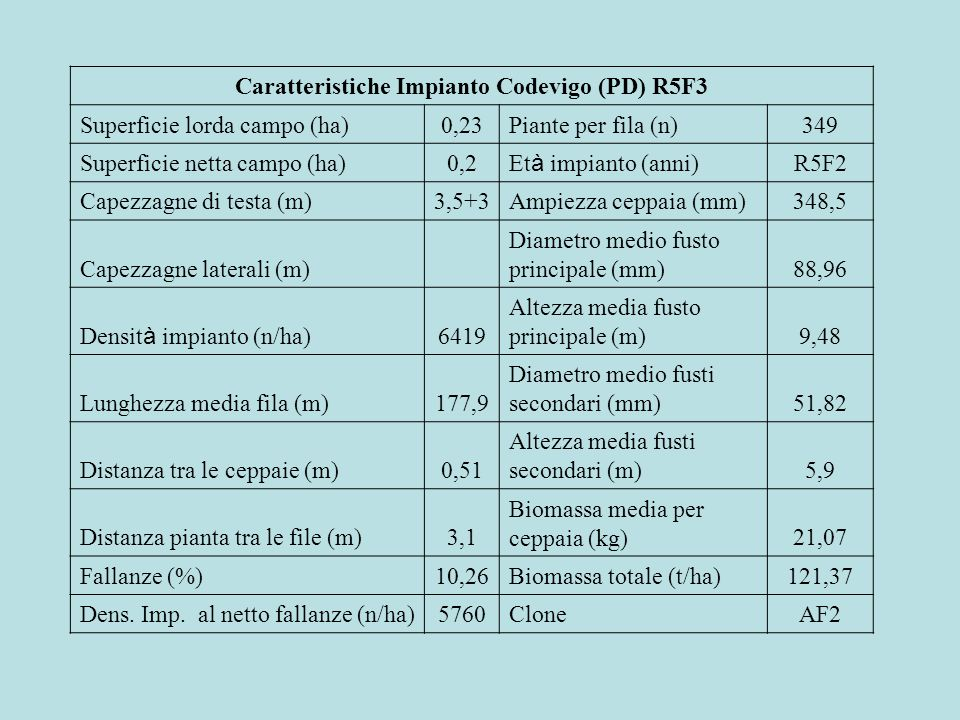Caratteristiche Impianto Codevigo (PD) R5F3