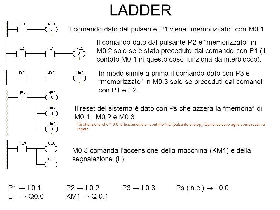 LADDER Il comando dato dal pulsante P1 viene memorizzato con M0.1