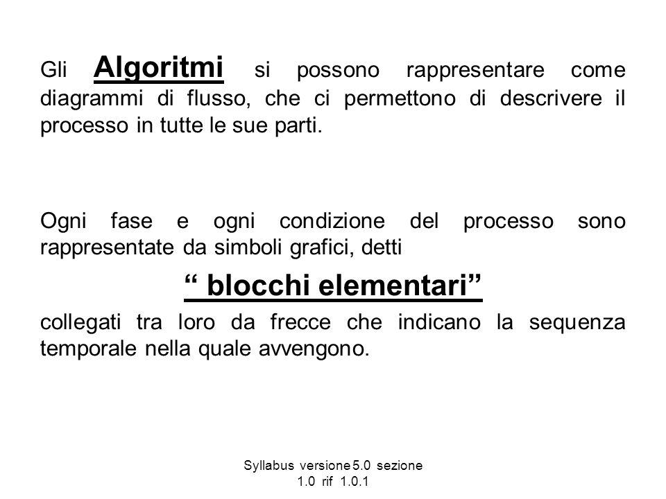 Syllabus versione 5.0 sezione 1.0 rif 1.0.1