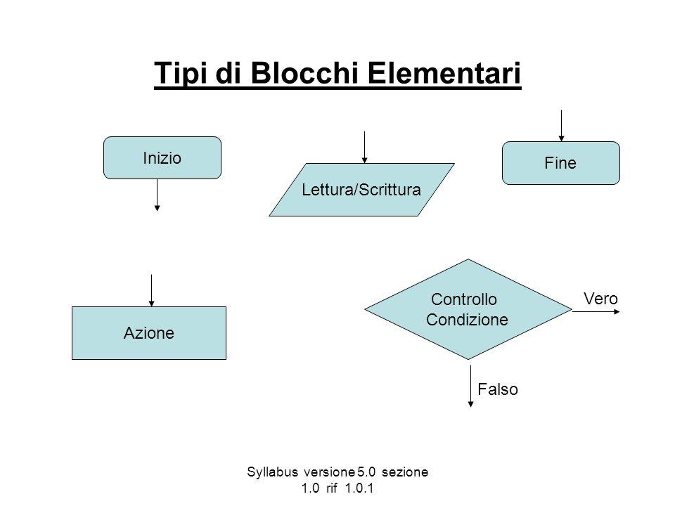 Tipi di Blocchi Elementari