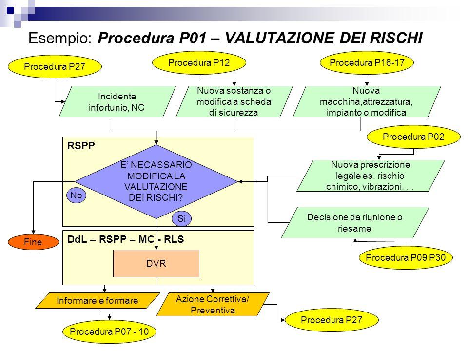 Esempio: Procedura P01 – VALUTAZIONE DEI RISCHI